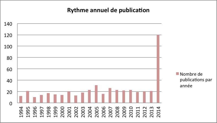 Rythme annuel de publication