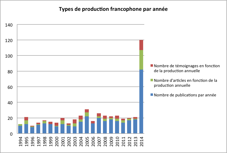Types de production